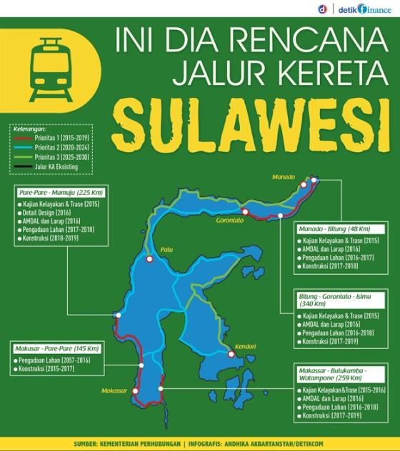 Jalur_Kereta_Sulawesi_Infografis_Detikfinace
