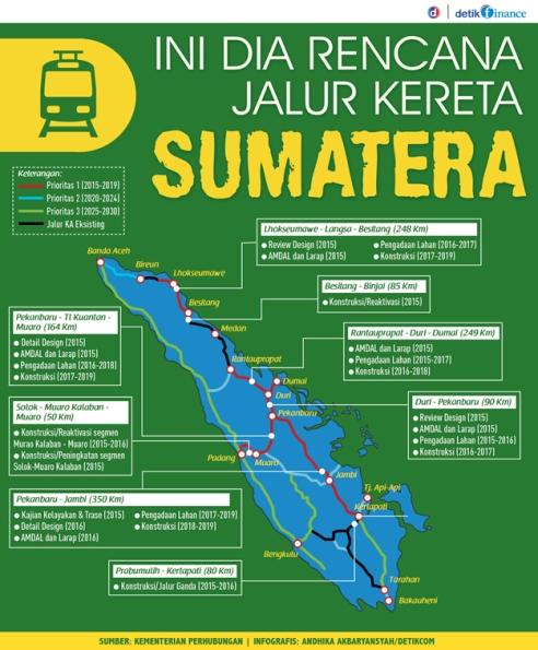 Jalur_Kereta_Sumatera_Infografis_Detikfinance